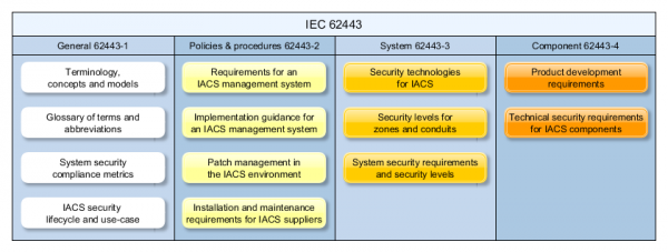 iec62443-groups